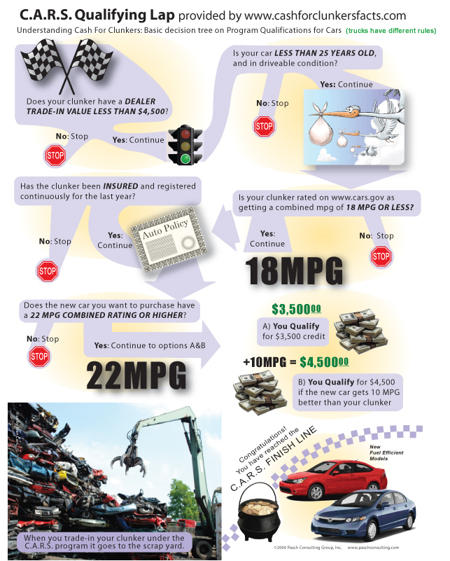 infographic-cash-for-clunkers1